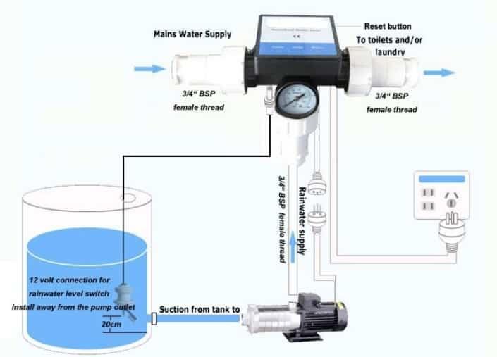 Sistem Instalasi Pemanenan Air Hujan